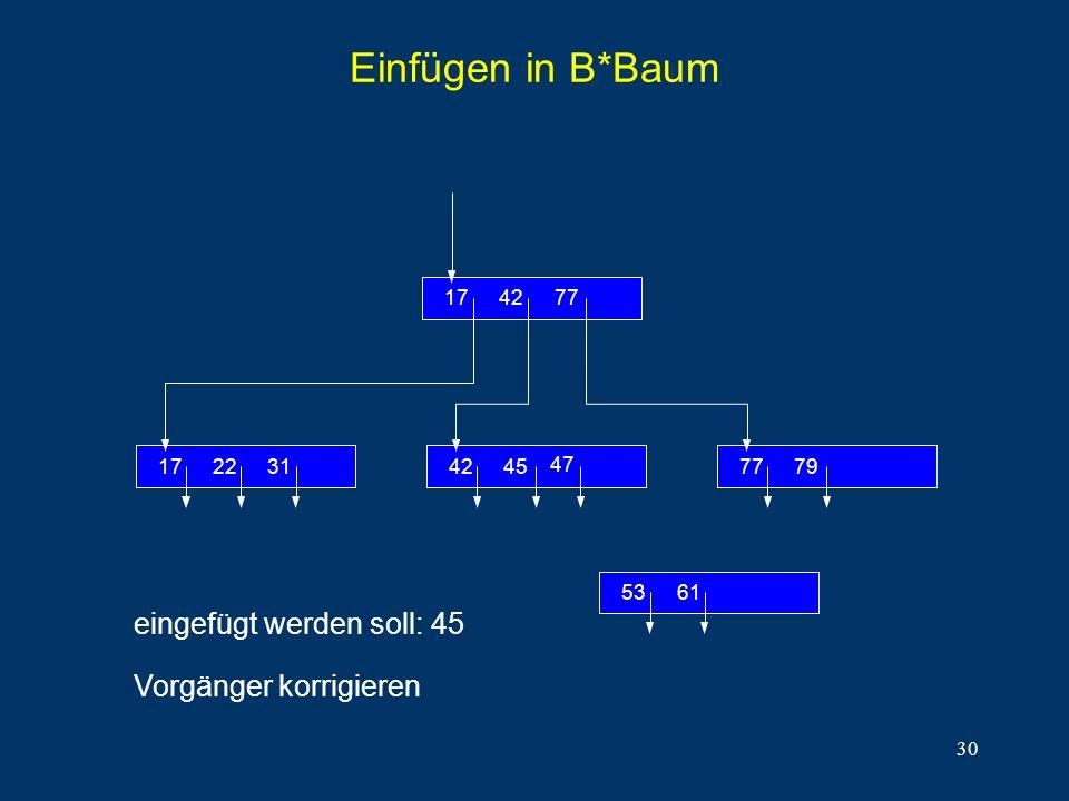 30 Einfügen in B*Baum eingefügt werden soll: 45 Vorgänger korrigieren 312217 774217 7977454542 6153 4747