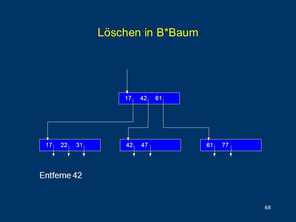 68 Löschen in B*Baum 312217 614217 77614742 Entferne 42