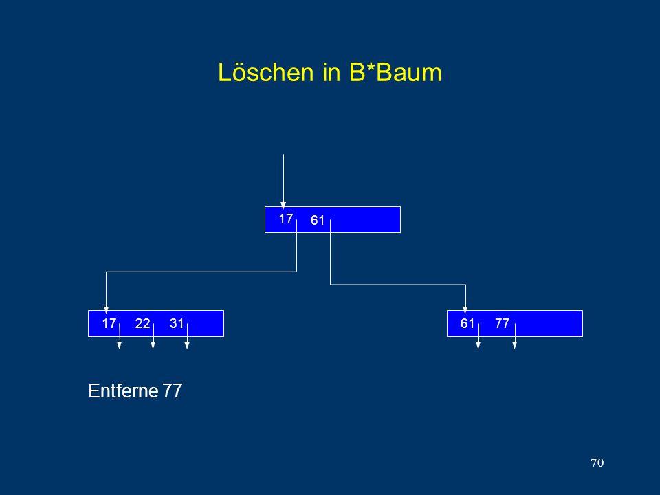 70 Löschen in B*Baum 312217 61 17 7761 Entferne 77