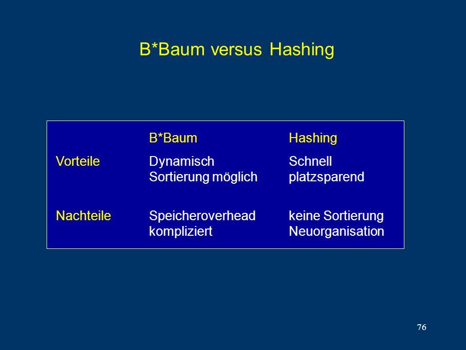 76 B*Baum versus Hashing B*BaumHashing VorteileDynamischSchnell Sortierung möglichplatzsparend NachteileSpeicheroverheadkeine Sortierung kompliziertNe