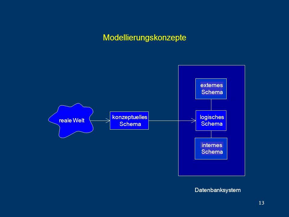 13 Modellierungskonzepte konzeptuelles Schema externes Schema internes Schema Datenbanksystem reale Welt logisches Schema