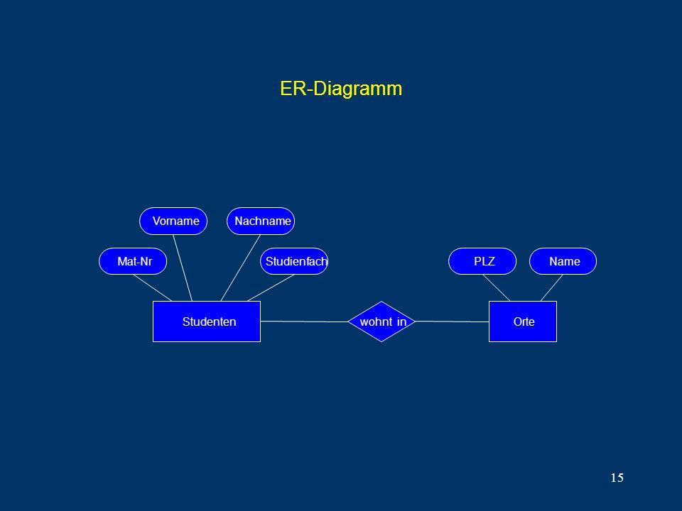 15 ER-Diagramm Studenten VornameNachname PLZMat-NrStudienfachName Ortewohnt in