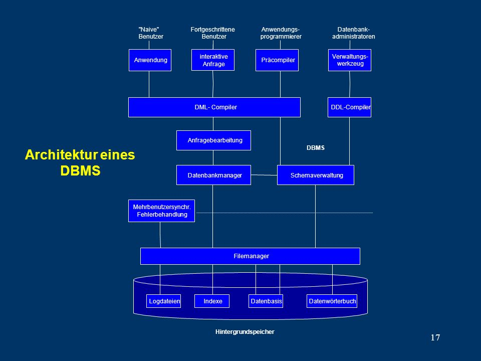 17 Architektur eines DBMS
