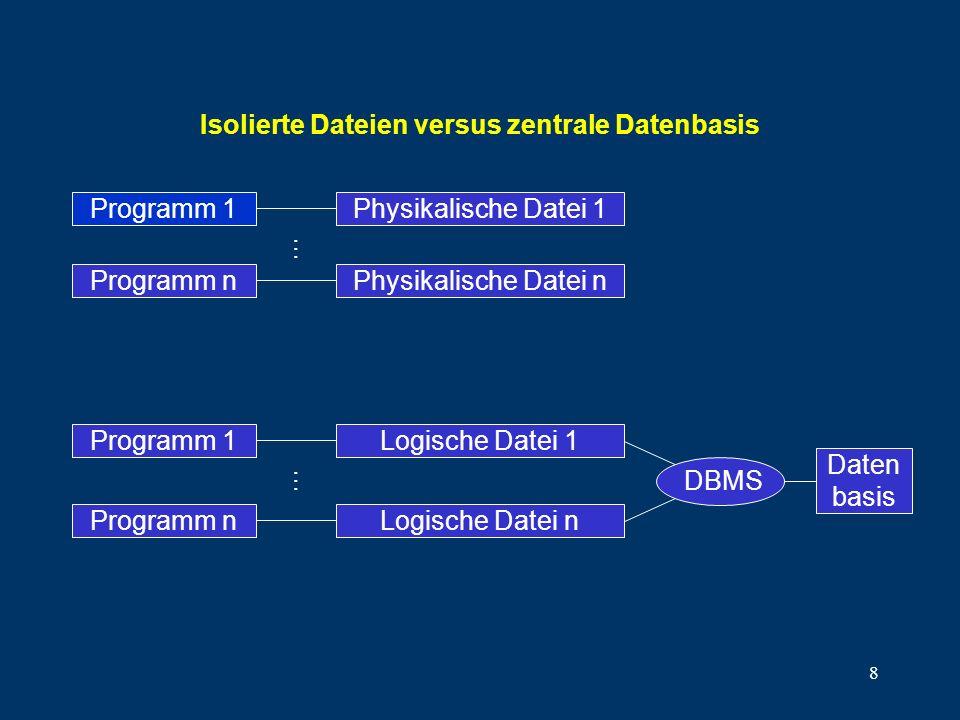 8 Isolierte Dateien versus zentrale Datenbasis Programm 1 Physikalische Datei n Physikalische Datei 1 Programm n... Logische Datei n Logische Datei 1