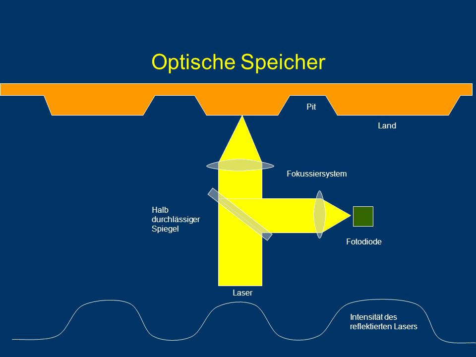 Optische Speicher Intensität des reflektierten Lasers Land Pit Fokussiersystem Fotodiode Laser Halb durchlässiger Spiegel