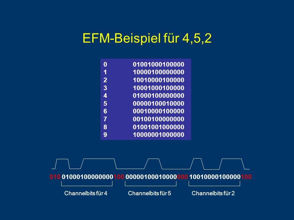 EFM-Beispiel für 4,5,2 10010000100000 Channelbits für 2Channelbits für 5 00000100010000 Channelbits für 4 01000100000000100010100000 001001000100000 110000100000000 210010000100000 310001000100000 401000100000000 500000100010000 600010000100000 700100100000000 801001001000000 910000001000000
