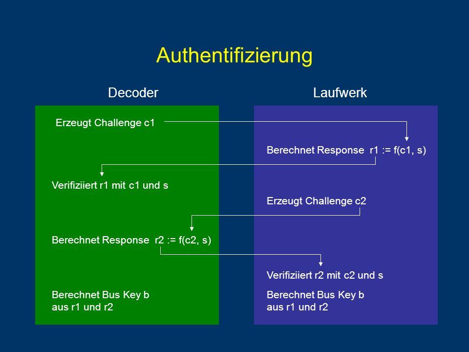 DecoderLaufwerk Authentifizierung Erzeugt Challenge c1 Berechnet Response r1 := f(c1, s) Verifiziiert r1 mit c1 und s Erzeugt Challenge c2 Berechnet Response r2 := f(c2, s) Verifiziiert r2 mit c2 und s Berechnet Bus Key b aus r1 und r2
