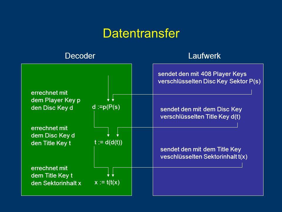 DecoderLaufwerk Datentransfer sendet den mit 408 Player Keys verschlüsselten Disc Key Sektor P(s) sendet den mit dem Disc Key verschlüsselten Title Key d(t) sendet den mit dem Title Key veschlüsselten Sektorinhalt t(x) errechnet mit dem Player Key p den Disc Key d d :=p(P(s) errechnet mit dem Disc Key d den Title Key t t := d(d(t)) errechnet mit dem Title Key t den Sektorinhalt x x := t(t(x)