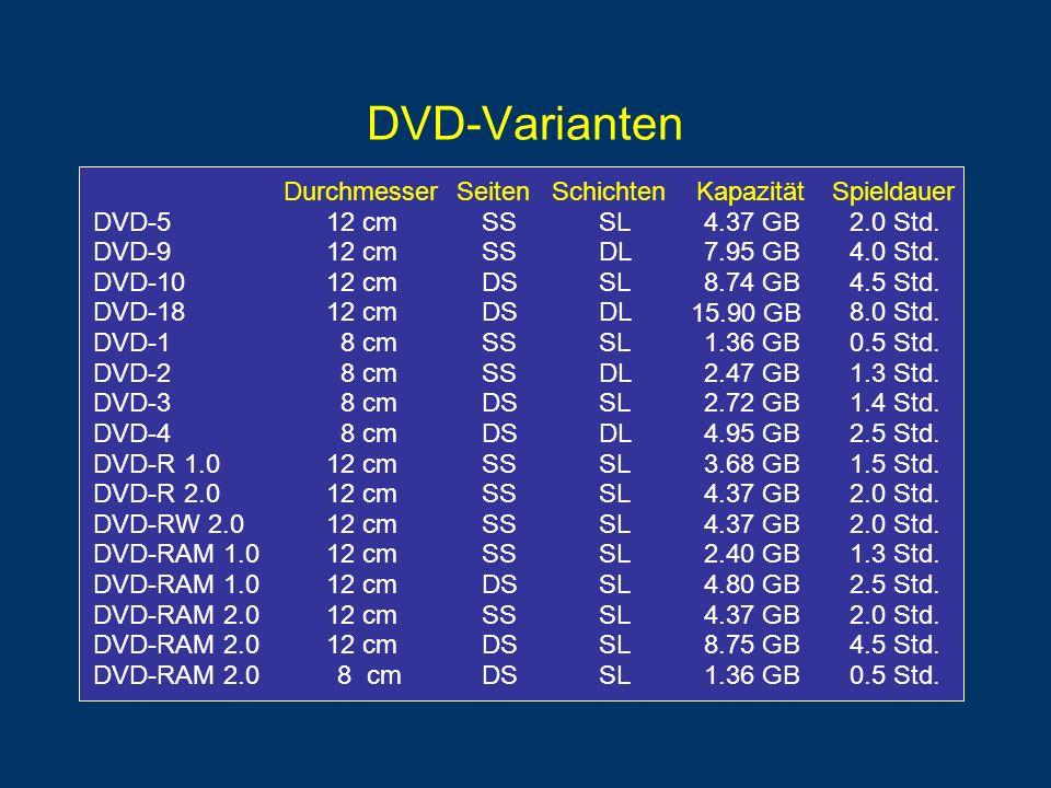 DVD-Varianten DurchmesserSeitenSchichtenKapazitätSpieldauer DVD-512 cmSSSL4.37 GB2.0 Std.