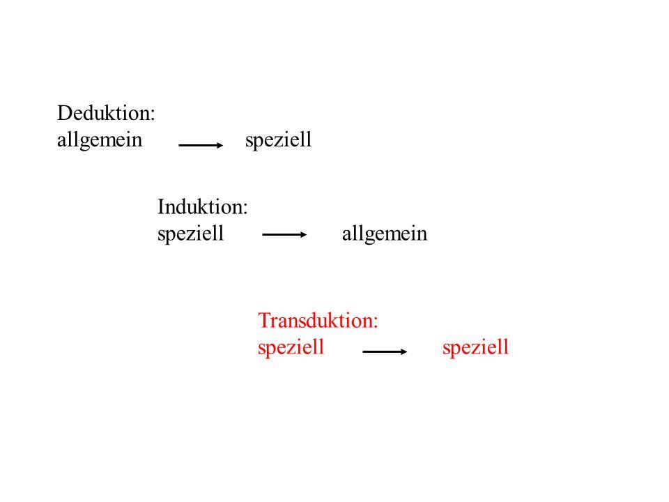 Deduktion: allgemein speziell Induktion: speziell allgemein Transduktion: speziell