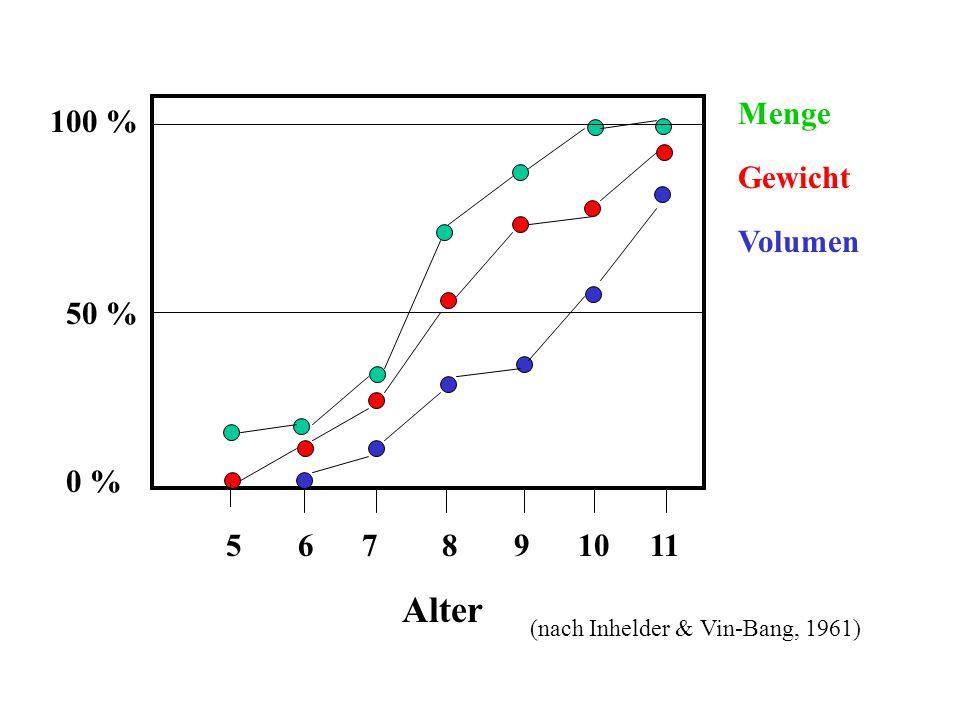 Menge Gewicht Volumen 5 6 7 8 9 10 11 Alter 100 % 50 % 0 % (nach Inhelder & Vin-Bang, 1961)