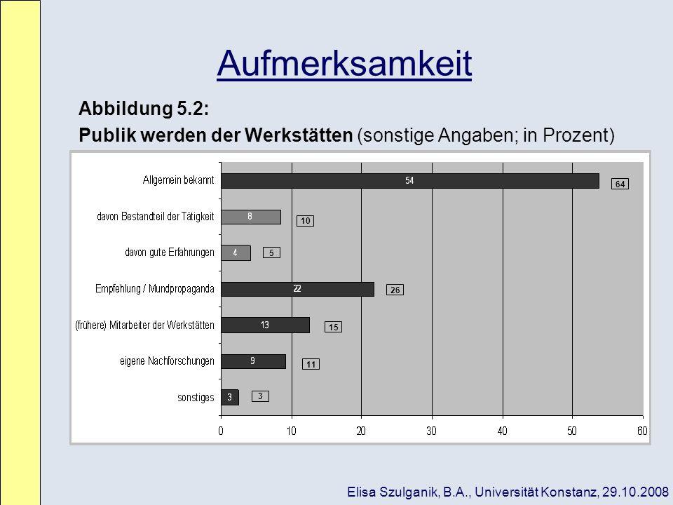 Aufmerksamkeit Abbildung 5.2: Publik werden der Werkstätten (sonstige Angaben; in Prozent) 26 64 10 5 15 11 3 Elisa Szulganik, B.A., Universität Konst