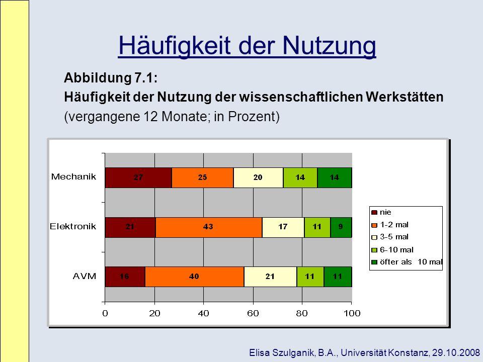 Häufigkeit der Nutzung Abbildung 7.1: Häufigkeit der Nutzung der wissenschaftlichen Werkstätten (vergangene 12 Monate; in Prozent) Elisa Szulganik, B.