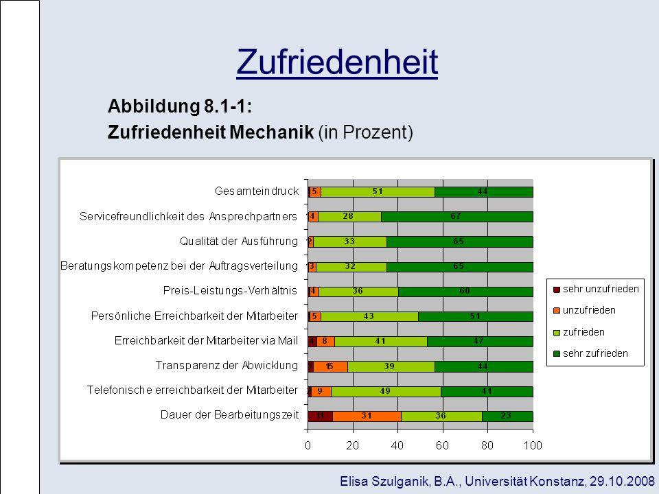 Zufriedenheit Abbildung 8.1-1: Zufriedenheit Mechanik (in Prozent) Elisa Szulganik, B.A., Universität Konstanz, 29.10.2008