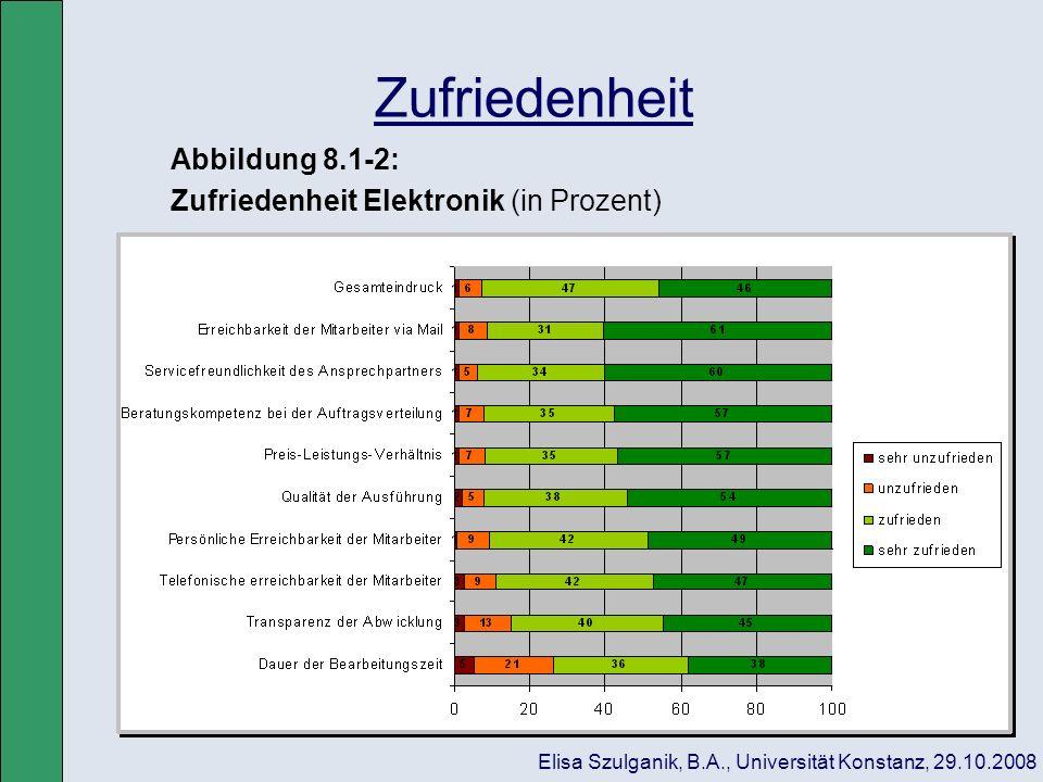 Zufriedenheit Abbildung 8.1-2: Zufriedenheit Elektronik (in Prozent) Elisa Szulganik, B.A., Universität Konstanz, 29.10.2008