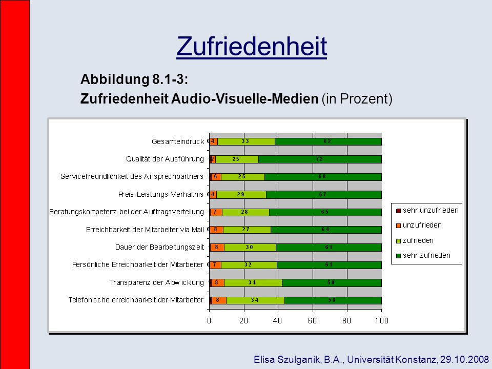Zufriedenheit Abbildung 8.1-3: Zufriedenheit Audio-Visuelle-Medien (in Prozent) Elisa Szulganik, B.A., Universität Konstanz, 29.10.2008