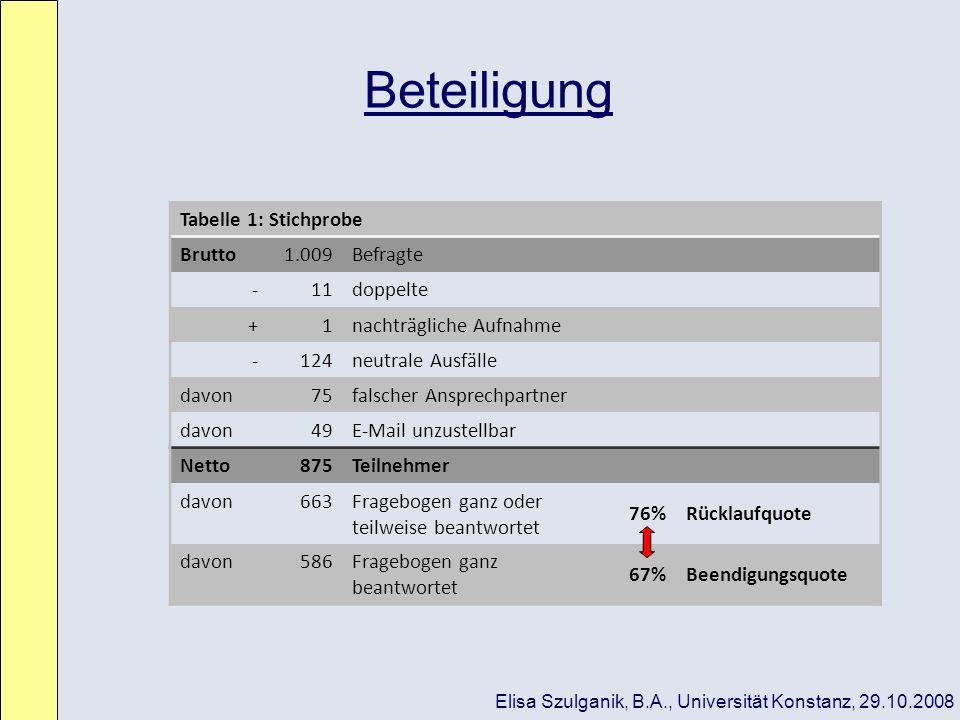Beteiligung Tabelle 1: Stichprobe Brutto1.009Befragte -11doppelte +1nachträgliche Aufnahme -124neutrale Ausfälle davon75falscher Ansprechpartner davon