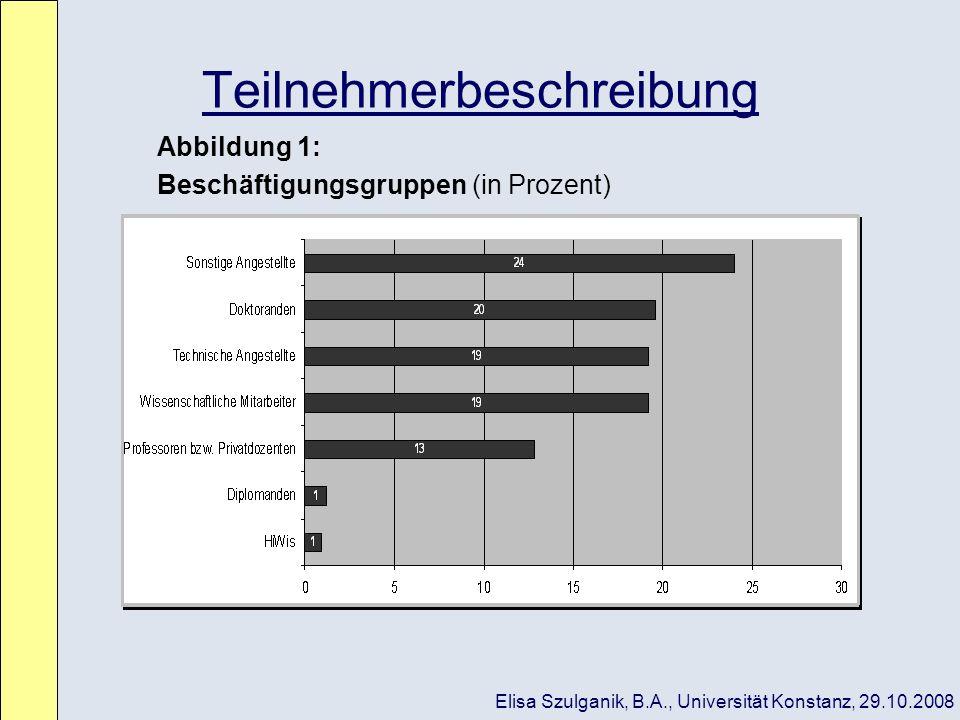 Teilnehmerbeschreibung Abbildung 1: Beschäftigungsgruppen (in Prozent) Elisa Szulganik, B.A., Universität Konstanz, 29.10.2008