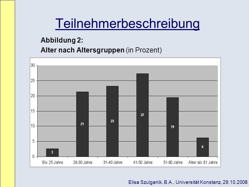 Teilnehmerbeschreibung Abbildung 2: Alter nach Altersgruppen (in Prozent) Elisa Szulganik, B.A., Universität Konstanz, 29.10.2008