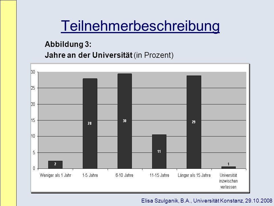 Teilnehmerbeschreibung Abbildung 3: Jahre an der Universität (in Prozent) Elisa Szulganik, B.A., Universität Konstanz, 29.10.2008