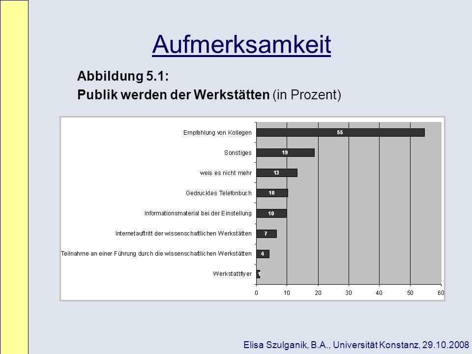 Aufmerksamkeit Abbildung 5.1: Publik werden der Werkstätten (in Prozent) Elisa Szulganik, B.A., Universität Konstanz, 29.10.2008