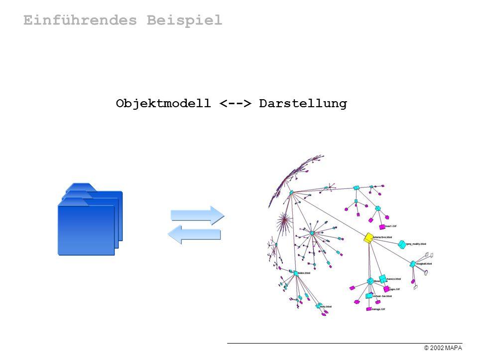 © 2002 MAPA Einführendes Beispiel Objektmodell Darstellung