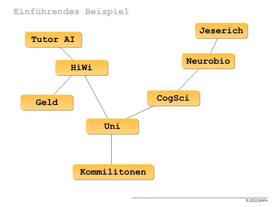 © 2002 MAPA Einführendes Beispiel HiWi Kommilitonen Uni CogSci Neurobio Tutor AI Geld Jeserich