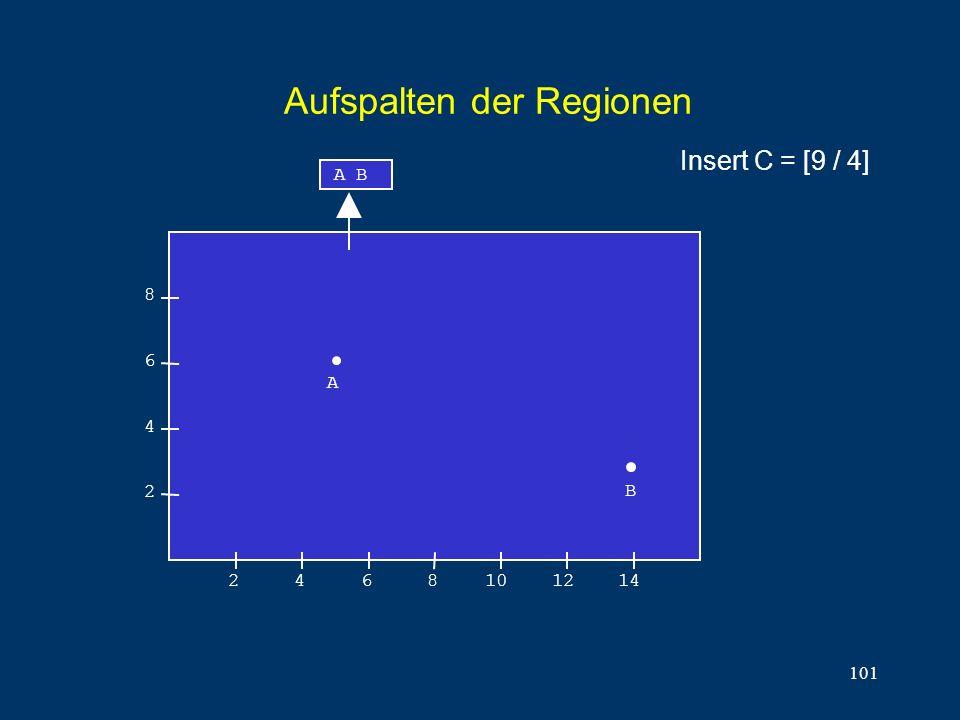 101 Aufspalten der Regionen 8 6 4 2 2468101214 A B A B Insert C = [9 / 4]