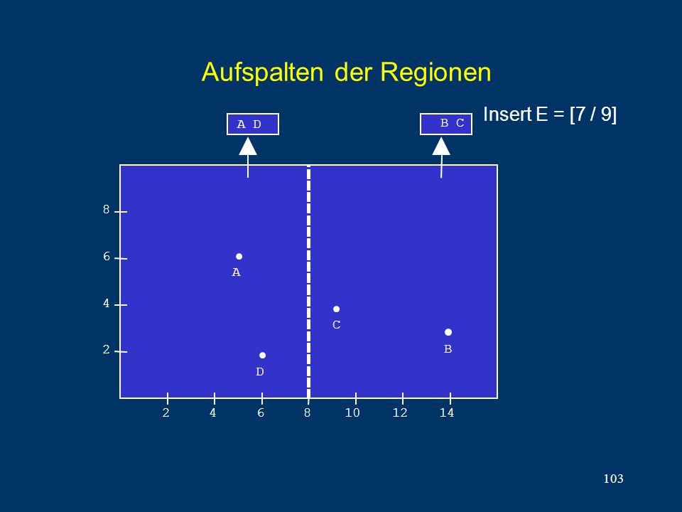 103 Aufspalten der Regionen 8 6 4 2 2468101214 A C B B C A D D Insert E = [7 / 9]