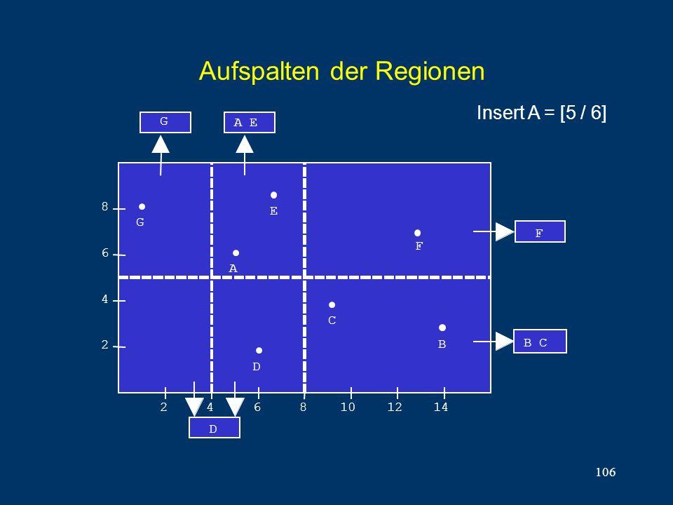 106 Aufspalten der Regionen B C 8 6 4 2 2468101214 E A C B F F D G A E D G Insert A = [5 / 6]