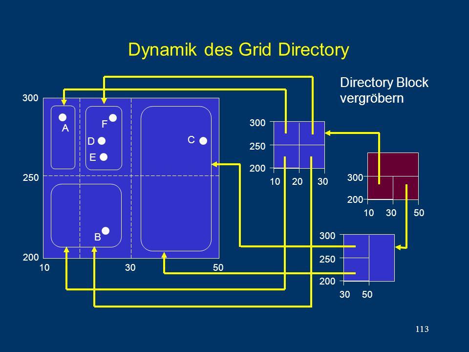 113 Dynamik des Grid Directory 10 30 50 300 200 30 50 10 20 30 250 200 A B C D 10 30 50 300 200 E 250 300 F 250 200 300 Directory Block vergröbern