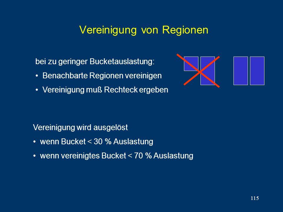 115 Vereinigung von Regionen bei zu geringer Bucketauslastung: Benachbarte Regionen vereinigen Vereinigung muß Rechteck ergeben Vereinigung wird ausgelöst wenn Bucket < 30 % Auslastung wenn vereinigtes Bucket < 70 % Auslastung