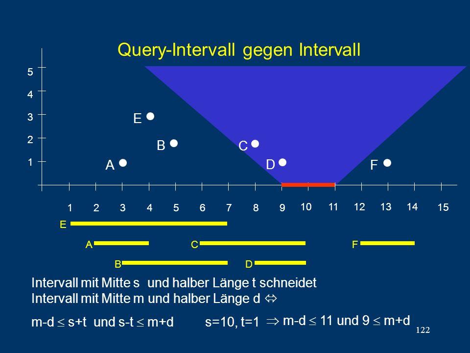 122 Query-Intervall gegen Intervall 1 2 3 4 5 6 7 8 9 1011121314 15 1 2 3 4 5 E A B C D F E A B C D F Intervall mit Mitte s und halber Länge t schneidet Intervall mit Mitte m und halber Länge d m-d s+t und s-t m+d s=10, t=1 m-d 11 und 9 m+d