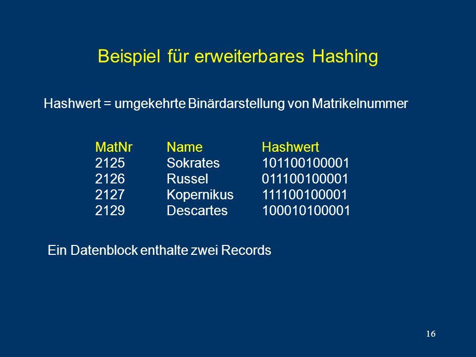 16 Beispiel für erweiterbares Hashing MatNrNameHashwert 2125Sokrates101100100001 2126Russel011100100001 2127Kopernikus111100100001 2129Descartes100010100001 Hashwert = umgekehrte Binärdarstellung von Matrikelnummer Ein Datenblock enthalte zwei Records
