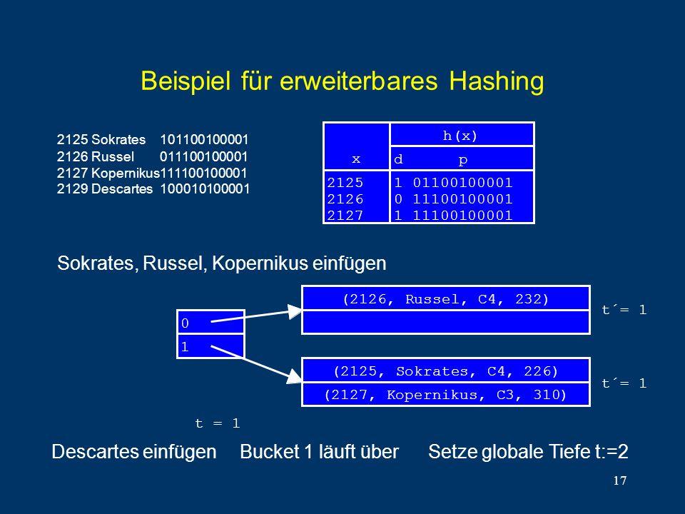 17 Beispiel für erweiterbares Hashing x 2125 2126 2127 1 01100100001 0 11100100001 1 11100100001 d p h(x) 0 (2126, Russel, C4, 232) (2125, Sokrates, C4, 226) (2127, Kopernikus, C3, 310) 1 t = 1 t´= 1 2125Sokrates101100100001 2126Russel011100100001 2127Kopernikus111100100001 2129Descartes100010100001 Sokrates, Russel, Kopernikus einfügen Descartes einfügenBucket 1 läuft überSetze globale Tiefe t:=2