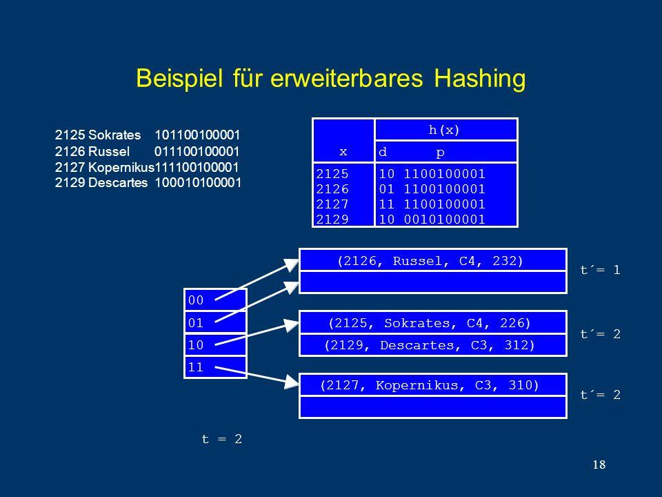 18 Beispiel für erweiterbares Hashing x 2125 2126 2127 2129 10 1100100001 01 1100100001 11 1100100001 10 0010100001 d p h(x) 00 (2126, Russel, C4, 232) (2125, Sokrates, C4, 226) (2127, Kopernikus, C3, 310) 01 t´= 2 t´= 1 t = 2 10 11 (2129, Descartes, C3, 312) t´= 2 2125Sokrates101100100001 2126Russel011100100001 2127Kopernikus111100100001 2129Descartes100010100001