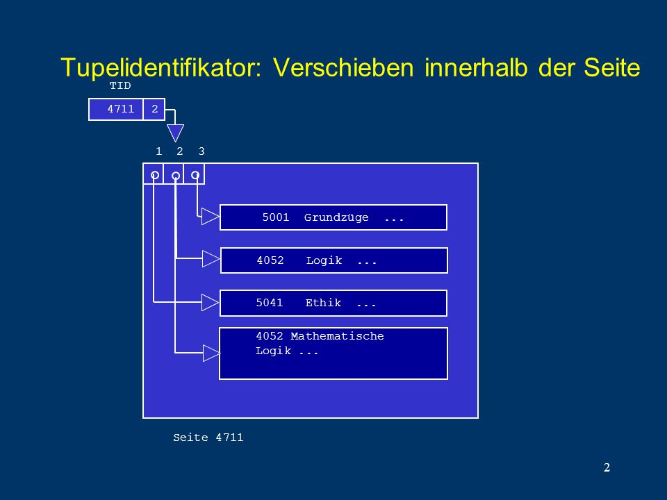 2 Tupelidentifikator: Verschieben innerhalb der Seite 47112 5001 Grundzüge... 5041 Ethik... TID 123 Seite 4711 4052 Logik... 4052 Mathematische Logik.