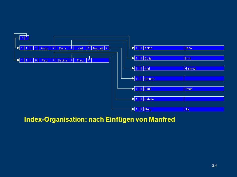 23 Index-Organisation: nach Einfügen von Manfred