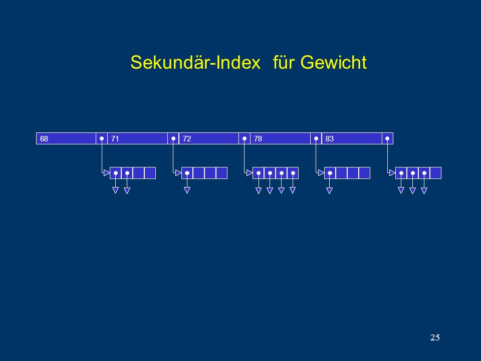 25 Sekundär-Index für Gewicht 6871727883
