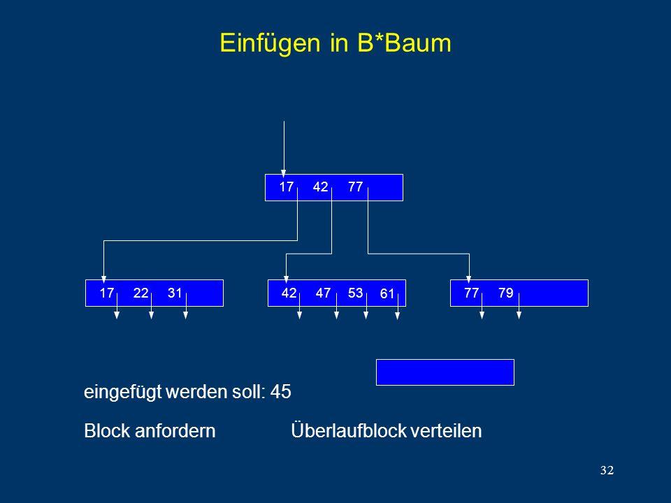 32 Einfügen in B*Baum eingefügt werden soll: 45 Block anfordern 312217 774217 7977474742 61 53 Überlaufblock verteilen
