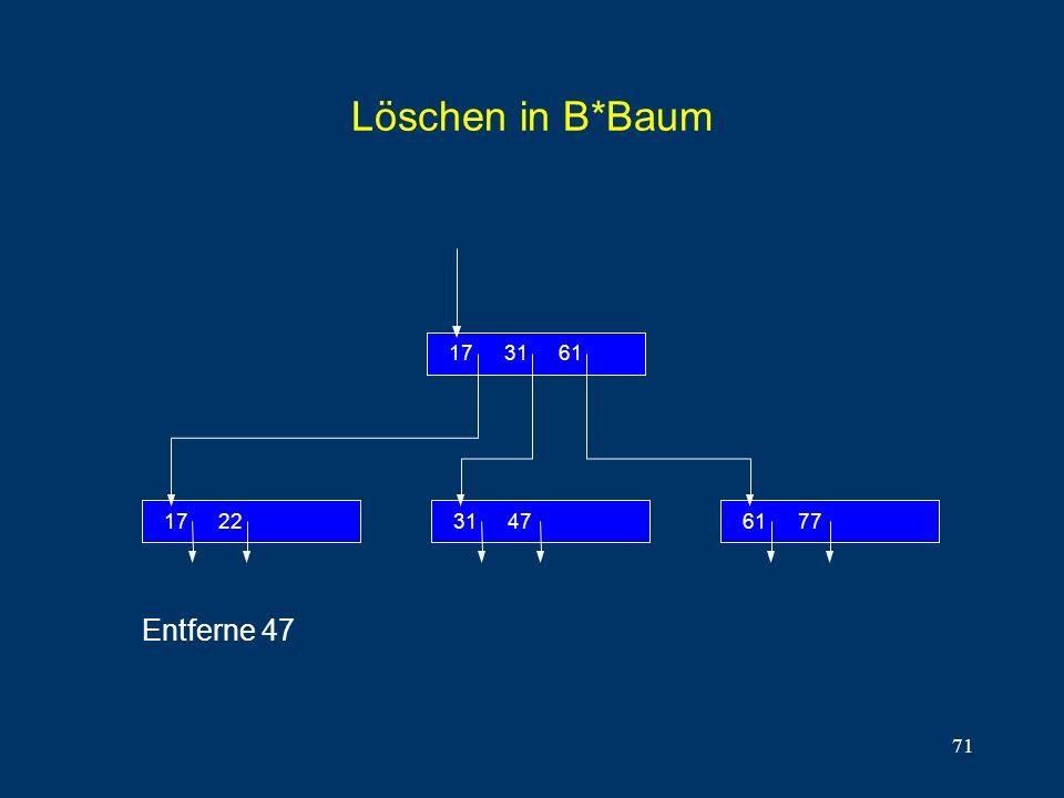 71 Löschen in B*Baum 2217 613117 77614731 Entferne 47