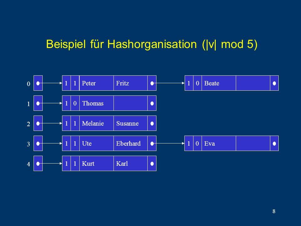 8 10 11 11 11 Peter Thomas Melanie Ute Kurt Fritz Susanne Eberhard Karl Beate 10Eva 0 1 2 3 4 1110 Beispiel für Hashorganisation (|v| mod 5)