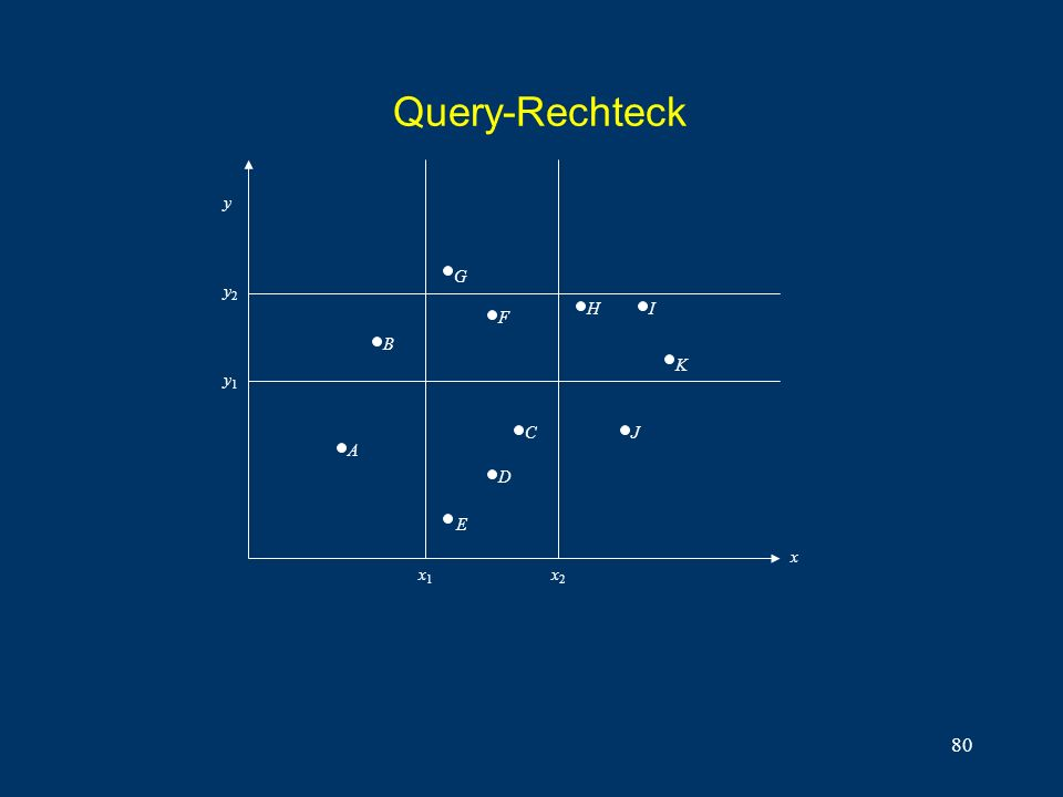 80 Query-Rechteck y2y2 y1y1 y x x1x1 x2x2 E D C B G F HI K A J