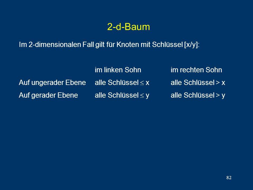 82 2-d-Baum Im 2-dimensionalen Fall gilt für Knoten mit Schlüssel [x/y]: im linken Sohnim rechten Sohn Auf ungerader Ebenealle Schlüssel xalle Schlüssel > x Auf gerader Ebenealle Schlüssel yalle Schlüssel > y
