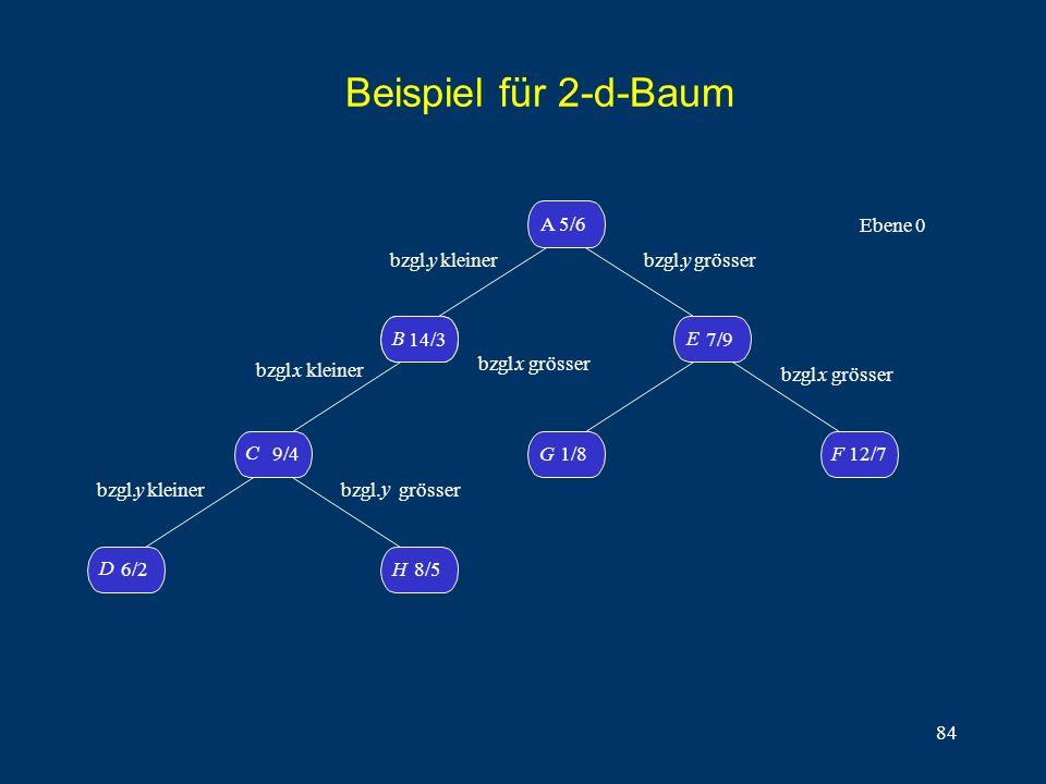 84 Beispiel für 2-d-Baum D 6/2H8/5 C 9/4 B14/3 B A 5/6 G1/8 F 12/7 E 7/9 bzgl. y kleiner bzgl.x kleiner bzgl. y kleiner bzgl. y grösser bzgl. y grösse