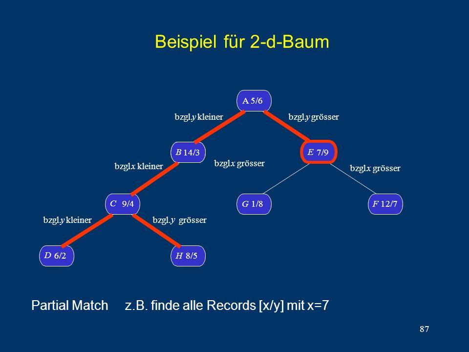 87 Beispiel für 2-d-Baum D 6/2H8/5 C 9/4 B14/3 B A 5/6 G1/8 F 12/7 E 7/9 bzgl. y kleiner bzgl.x kleiner bzgl. y kleiner bzgl. y grösser bzgl. y grösse