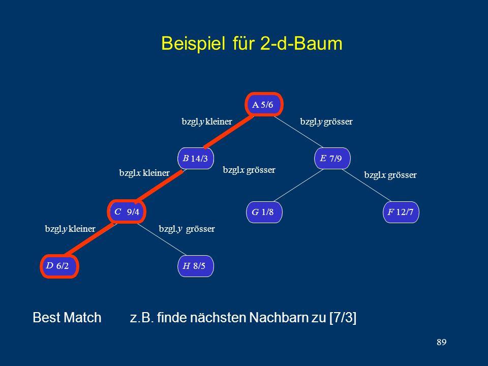 89 Beispiel für 2-d-Baum D 6/2H8/5 C 9/4 B14/3 B A 5/6 G1/8 F 12/7 E 7/9 bzgl. y kleiner bzgl.x kleiner bzgl. y kleiner bzgl. y grösser bzgl. y grösse