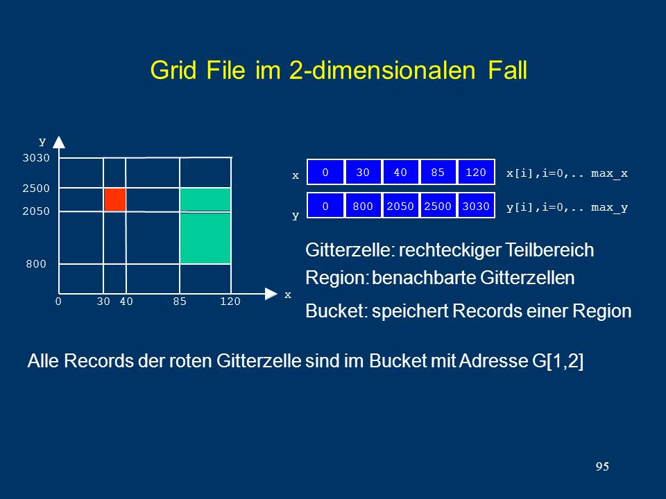 95 Grid File im 2-dimensionalen Fall Alle Records der roten Gitterzelle sind im Bucket mit Adresse G[1,2] 0 y[i],i=0,.. max_y 3030 2500 2050 800 y 304