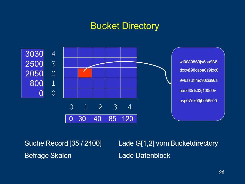96 Bucket Directory 0 30 40 85 120 0 1 2 3 4 4321043210 3030 2500 2050 800 0 Suche Record [35 / 2400] Befrage Skalen asp07nk99jh056509 aasdf0cß03j400d0v 9v8asßfimo98csi98a dxcvß98dspa0s9fxc0 wi00808ß3jsßsa9ßß Lade G[1,2] vom Bucketdirectory Lade Datenblock