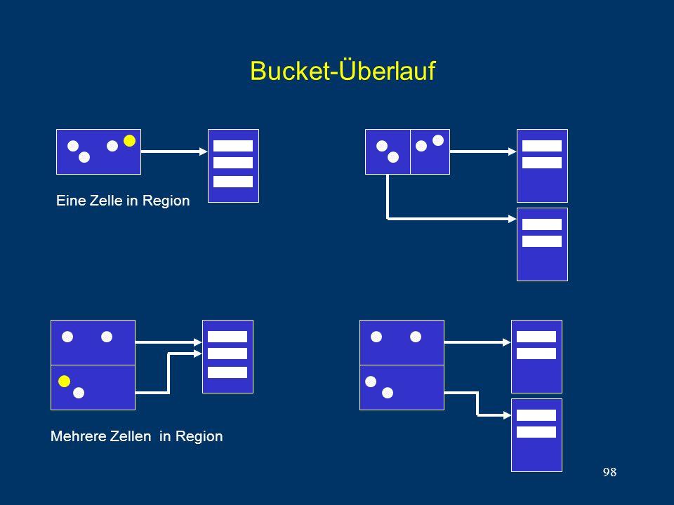 98 Bucket-Überlauf Eine Zelle in Region Mehrere Zellen in Region